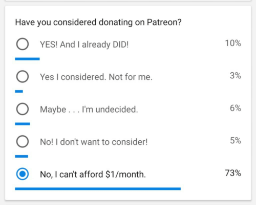 Yes, You, and For: Have you considered donating on Patreon?  O YESI And I already DIDI  O Yes I considered. Not for me  10%  3%  Maybe... I'm undecided  6%  No! I don't want to consider!  5%  O No, I can't afford $1/month.  73%