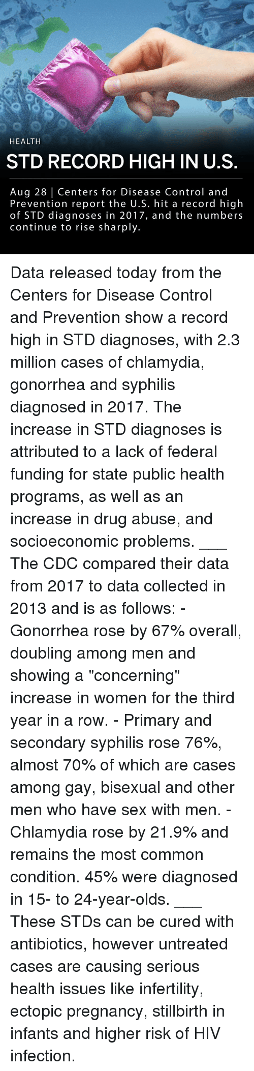 """Memes, Sex, and Control: HEALTH  STD RECORD HIGH IN U.S  Aug 28 Centers for Disease Control and  Prevention report the U.S. hit a record high  of STD diagnoses in 2017, and the numbers  continue to rise sharply. Data released today from the Centers for Disease Control and Prevention show a record high in STD diagnoses, with 2.3 million cases of chlamydia, gonorrhea and syphilis diagnosed in 2017. The increase in STD diagnoses is attributed to a lack of federal funding for state public health programs, as well as an increase in drug abuse, and socioeconomic problems. ___ The CDC compared their data from 2017 to data collected in 2013 and is as follows: - Gonorrhea rose by 67% overall, doubling among men and showing a """"concerning"""" increase in women for the third year in a row. - Primary and secondary syphilis rose 76%, almost 70% of which are cases among gay, bisexual and other men who have sex with men. - Chlamydia rose by 21.9% and remains the most common condition. 45% were diagnosed in 15- to 24-year-olds. ___ These STDs can be cured with antibiotics, however untreated cases are causing serious health issues like infertility, ectopic pregnancy, stillbirth in infants and higher risk of HIV infection."""