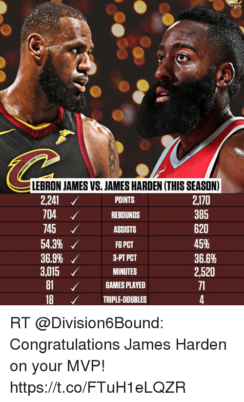 James Harden, LeBron James, and Sports: HERD  LEBRON JAMES VS. JAMES HARDEN (THIS SEASON)  POINTS  2170  385  620  45%  36.6%  2,520  71  2,241 ノ  704REBOUNDS  745  ASSISTS  54.3%  FG PCT  3,015 ノ  81GAMES PLAYED  18 TRIPLE-DOUBLES  MINUTES RT @Division6Bound: Congratulations James Harden on your MVP! https://t.co/FTuH1eLQZR