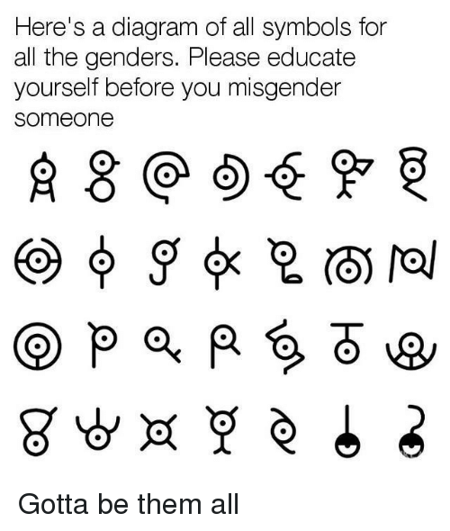Here's a Diagram of All Symbols for All the Genders Please ...