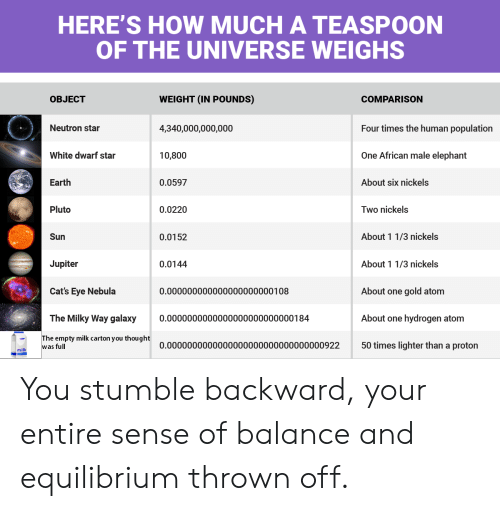 Cats, Earth, and Elephant: HERE'S HOW MUCH A TEASPOON  OF THE UNIVERSE WEIGHS  OBJECT  WEIGHT (IN POUNDS)  COMPARISON  Neutron star  4,340,000,000,000  10,800  0.0597  0.0220  Four times the human population  One African male elephant  About six nickels  White dwarf star  Earth  Pluto  Two nickels  Sun  0.0152  About 1 1/3 nickels  0.0144  Jupiter  Cat's Eye Nebula  The Milky Way galaxy0.0000000000000000000000000184  About 1 1/3 nickels  About one gold atom  About one hydrogen atom  50 times lighter than a proton  0.000000000000000000000108  The empty milk carton you thought  was full  0.0000000000000000000000000000000922  milk You stumble backward, your entire sense of balance and equilibrium thrown off.