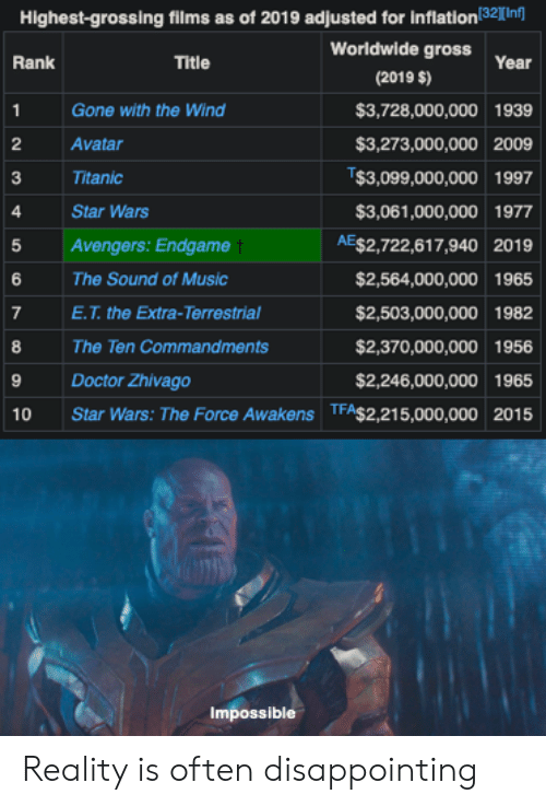 Highest-Grossing Films as of 2019 Adjusted for Inflation