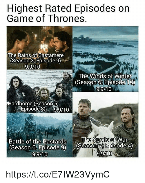 Game of Thrones, Winter, and Game: Highest Rated Episodes on  Game of Thrones  The Rains of Castamere  (Season 3, Episode 9)  9.9/10  The Winds of Winter  9.9/10  Hardhome (Season 5  Battle of the Bastards  (Season 6, Episode 9)eason  lhe Spoils of War  SeasOn EpISOde 4  9.9/10  lEplsode 4)  9.9/10 https://t.co/E7IW23VymC