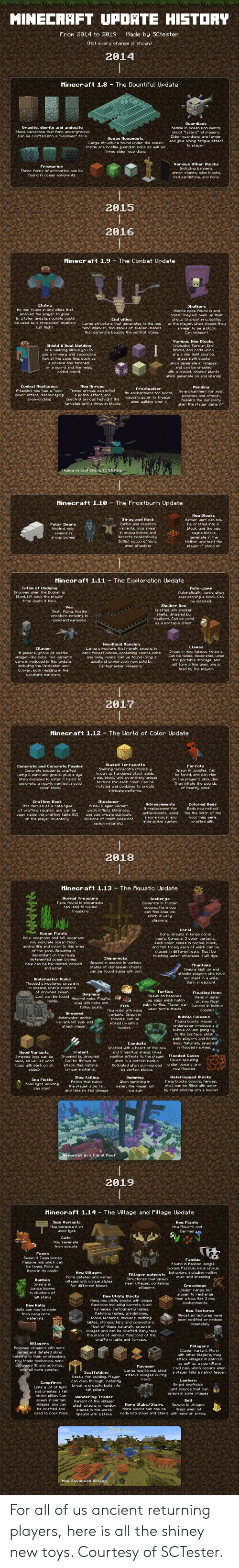 HISTORY MINECRAFT UPDHTE Made by SCtester From 2914 to 2019