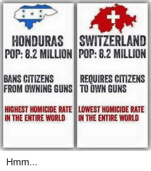 Guns, Memes, and Pop: HONDURAS SWITZERLAND  POP: 8.2 MILLION POP: 8.2 MILLION  BANS CITIZENS REQUIRES CITIZENS  FROM OWNING GUNS TO OWN GUNS  HIGHEST HOMICIDE RATE LOWEST HOMICIDE RATE  IN THE ENTIRE WORLD IN THE ENTIRE WORLD Hmm...