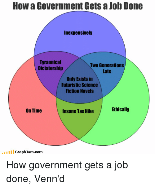 How a Government Gets a Job Done Inexpensively Tyrannical