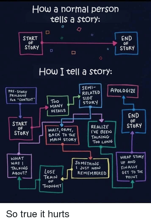 """True, Adhd, and Okay: How a normal person  tells a Story:  START  OF  END  OF  o STORY  STORY  How I tell a story:  PRE-STORY  PROLOGUE  FoR """"CONTEXT  SEMI-  RELATED  SIDE  STOR  APoLDG12E  0o  MANY  DETAILS  START  OF  STORY  END  OF  STORY  WAIT, OKAY,  BACK TD THE  MAIN STORY  REALIZE  I'VE BEEN  TALKING  Too LONG  WHAT  WAS  TALKING  ABOUT?  WRAP SToRy  UP AND  FİNALLY  GET To THE  SoMETHING  LoSE  JUST NOW  REMEMBERED  TRAIN  OF  POINT  THOUGHT"""