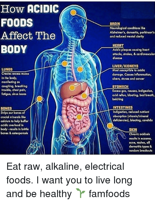 Bad, Bones, and Memes: How ACIDIC  FOODS  Affect The  BODY  LUNGS  Cro alos oxc01 mucus  in tho body,  manif01Hng as  coughing, broathlng  troublo, chost pain,  fotiguo, sinus issuos  BONES  Strips our bonos of  crucial minorals liko  calcium to holp buffor  acidic oyorload in  body  rosults in britto  bonos & osteoporosis  BRAIN  Nourological conditions liko  Alzhoimor's, domontia, parkinson's  and reducod montal clarity  HEART  Acidic plaquos causing hoart  ottacks, strokor, & cardlovosculor  disoovo  LIVER/KIDNEYS  Molt Iusceptiblo No addic  damage. Causes infammotion,  ulcers, ton01 and concor  STOMACH  Excoss gas, nousoo, indigouion,  acid roAux, bloating, bad braath,  bolching  INTESTINES  Indigestion, reduced nutrient  absorption (vitamin/minoral  doAciencios), bloating, condido  SKIN  Chronic acidosis  results in eczoma,  acno, rashes, oll  dormatitis typos &  rondom brookouts Eat raw, alkaline, electrical foods. I want you to live long and be healthy 🌱 famfoods
