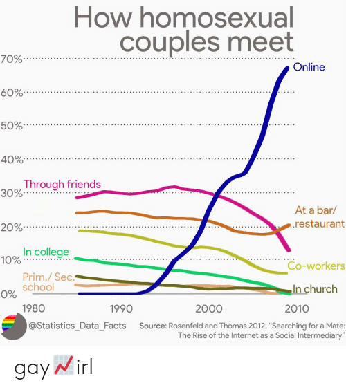 How Homosexual Couples Meet 70% Online 60% 50% 40% Through