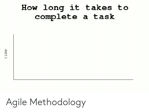 How, Agile Methodology, and Agile: How long it takes to  complete a task Agile Methodology