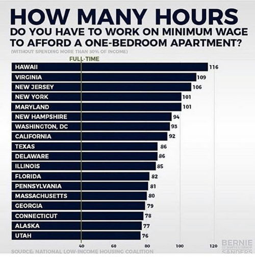 HOW MANY HOURS DO YOU HAVE TO WORK ON MINIMUM WAGE TO