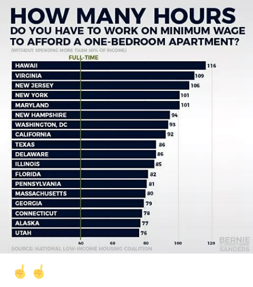 Anaconda, Bernie Sanders, and Memes: HOW MANY HOURS  DO YOU HAVE TO WORK ON MINIMUM WAGE  TO AFFORD A ONE-BEDROOM APARTMENT?  MTTIIOUT SPENDINC MORE THAN 30% OFINCOME)  FULL-TIME  HAWAI  VIRGINIA  NEW JERSEY  NEW YORK  MARYLAND  NEW HAMPSHIRE  WASHINGTON, DC  CALIFORNIA  TEXAS  DELAWARE  ILLINOIS  FLORIDA  PENNSYLVANIA  MASSACHUSETTS  GEORGIA  CONNECTICUT  ALASKA  UTAH  116  109  106  101  101  94  93  92  86  86  8S  82  81  80  79  78  76  BERNIE  SANDERS  60  80  100  120  440  SOURCE NATIONAL LOW-INCOME HOUSING COALITION ☝️☝️