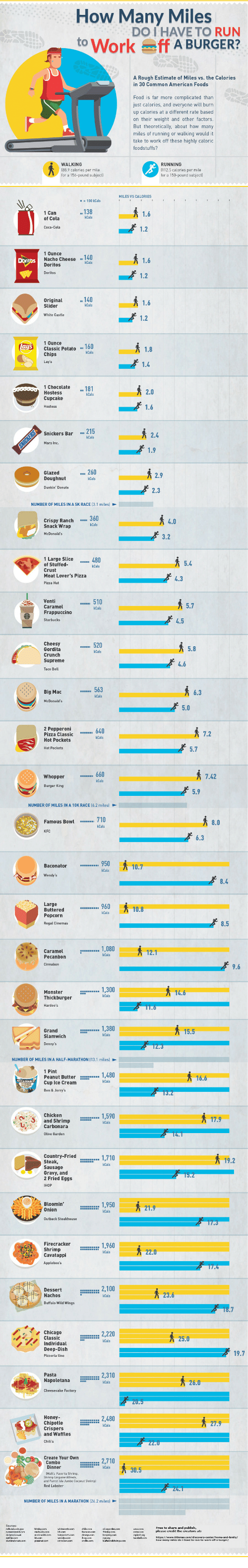 Monster, Pizza, and Run: How Many Miles  oWorkff A BURGER?  DO I HAVE TO RUN  A Rough Estimate of Miles vs. the Calories  in 30 Common American Foods  Foad is far more complicated than  just calarias, and avaryone will bum  up calones at dtherent rate based  n their weight and other facters  But theoretically, about how many  miles of running or walking would it  take to work off these highly caloric  or a 156-pound saact  ea 1301.6  Nacho Cheese 140  1.6  1 Ounce  Classic Petato 160  1.8  Checalate18  Snickers Bar 215  2.4  2.3  Crispy Ranch360  Snack Wrap  Large Slice  4.3  Caramet 510  Big Mac  2 Peppereni  Pizza Classic640  Hat Pockets  5.7  Whepper 660  7.42  Fameus o710  Baconator 950  96,  お0.8  1,080  Monster :r 1.300  NUMBER OF  Peanut Butter  Cup ice Cream  and Shrimp  1,710  Oravy, and  2 Fried Eggs  Bloomin'  onie. 1,950秀21.9  Chicage  Deep Dist  Napoletana  mm= 2.310  and Waffies  Conbo 30.5  HILES IN A MARATHON 1242 e