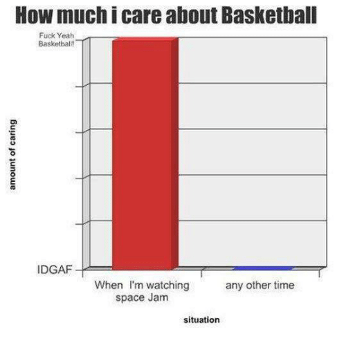 Memes, Space, and Space Jam: How much i care about Basketball  Fuck Yeah  Basketball!  IDGAF  When m watching any other time  space Jam  situation