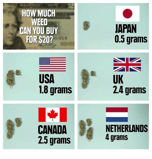 Memes Weed And An How Much Can You For 20