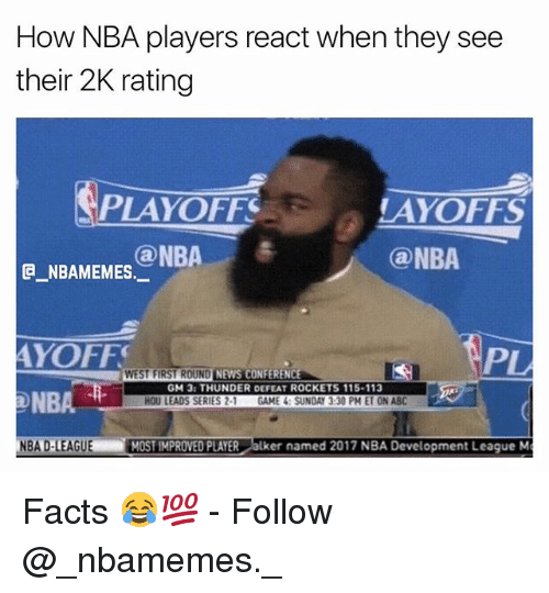 Abc, Facts, and Memes: How NBA players react when they see  their 2K rating  PLAYOFF  AYOFFS  @NBA  ONBA e  G NBAMEMES.  AYOFF  NBA  BA D-LEAGUE MOST IMPROVED PLAYER alker named 2017 NBA Development League M  WEST FIRST ROUND  NEWS CONFERENC  GM 3: THUNDER DEFEAT ROCKETS 115-113  HOU LEADS SERIES 2-1 GAME 4: SUNDAY 3:30 PM ET ON ABC Facts 😂💯 - Follow @_nbamemes._