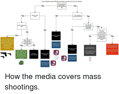 """Community, Guns, and Muslim: How the Mainstream Media processes narratives for terror attacks  Was the atta cker an  obvious Muslim?  name, appearance,  etc)  No  Yes  Yes  Was he a white  male?  No  Oh boy, We there  are a lot of victims?  es  Yikes, Was the  attack filmed or  photogra phed  extensively?  SWEET! Did he use  a gun?  Yes  No  No  Crap, Wish his  name w  No  Christopher Hayes  and not something  like Sayeed Farouk.  Can you hear him  shouting """"Allah  Ackbar"""" during the  attack?  Yes  BLACKOUT, NEVER  No  Yes  JACKPOT Cancel allmy  meetings for the next 3 weeks  Call up every celebrity and  psuedo-celebrity you know for  comments And lets get to  writing boys and girds!  GUNS GUNS GUNS  Plaster his face and name  Were any of the  victims minorities  or members of a  """"under privledged  class  BAN BAN BAN those  who comment on  social media too!  No  DAMNT, clear my calendar  for the next 3 days we've  got alot of work to do  Yes  The motivesfor the  attacker were not clear  BLACKOUT, NEVER  """"Islamic community fearful  of retribution by racist white  Good, hewas a racist/  """"His name and photo could  not bereleased due to an  ongoing investigatin.""""  Lets  allwrite about rampant  White Privilege, Racism,  and White Supremacy  Plaster his face and name  everywhere!  BLACKOUT  NEVER HAPPENED  BLACKOUT, NEVER  HAPPENED  CENSOR  ZONE  BAN BAN BAN those  who comment on  social media too!  BAN BAN BAN those  who comment on  social mediatoo!"""