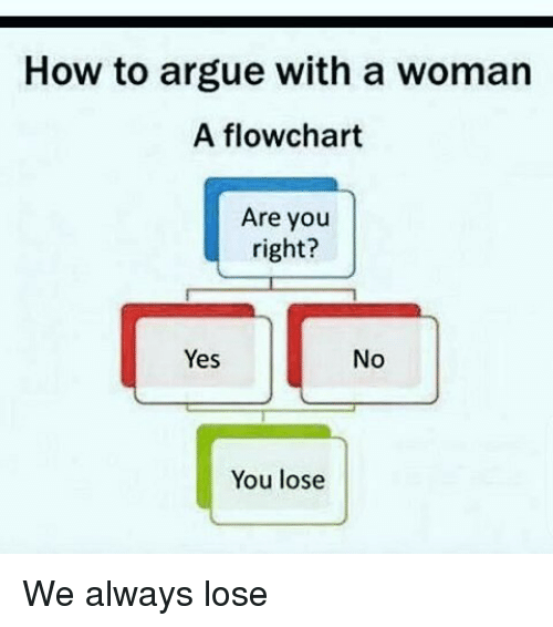 how to argue with a woman flowchart