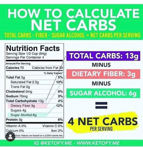 Image result for how to calculate net carbs