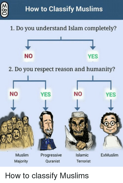 Muslim, Respect, and Progressive: How to Classify Muslims  1. Do you understand Islam completely?  NO  YES  2. Do you respect reason and humanity?  NO  YES  NO  YES  Muslim  Majority  Progressive  Quranist  Islamic  Terrorist  ExMuslim How to classify Muslims