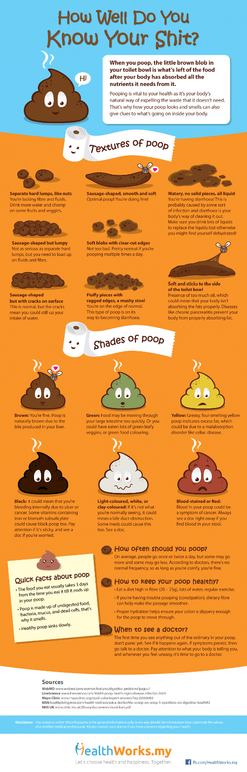 Advice, Bad, and Doctor: How Well Do You  Know Your Shit?  When you poop, the little brown blob in  your toilet bowl is what's left of the food  after your body has absorbed all the  nutrients it needs from it.  Hi  Pooping is vital to your health as it's your body's  natural way of expelling the waste that it doesn't need.  That's why how your poop looks and smells can also  give clues to what's going on inside your body  Textures of poo  Separate hard lumps, like nuts  You're lacking fibre and fluids.  Drink more water and chomp  on some fruits and veggies  Sausage-shaped, smooth and softWatery, no solid pieces, all liquid  Optimal poop! You're doing fine!  You're having diarrhoea! This is  probably caused by some sort  of infection and diarrhoea is your  body's way of cleaning it out.  Make sure you drink lots of liquids  to replace the liquids lost otherwise  you might find yourself dehydrated!  Sausage-shaped but lumpy  Not as serious as separate hard  lumps, but you need to load up  on fluids and fibre.  Soft blobs with clear-cut edges  Not too bad. Pretty normal if you're  pooping multiple times a day  Sausage-shaped  but with cracks on surface  This is normal, but the cracks  mean you could still up your  intake of water  Fluffy pieces with  ragged edges, a mushy stool  You're on the edge of normal  This type of poop is on its  way to becoming diarrhoea.  Soft and sticks to the side  of the toilet bowl  Presence of too much oil, which  could mean that your body isn't  absorbing the fats properly. Diseases  like chronic pancreatitis prevent your  body from properly absorbing fat.  Shades of poop  Brown: You're fine  naturally brown due to the  bile produced in your liver  Green: Food may be moving through Yellow: Greasy, foul-smelling yellow  your large intestine too quickly. Or youpoop indicates excess fat, which  could have eaten lots of green leafy  veggies, or green food colouring.  could be due to a malabsorption  disorder like celiac disease.  Black: It could mean that you're  bleeding internally due to ulcer or  cancer. Some vitamins containing  Light-coloured, white, or  clay-coloured: If it's not what  you're normally seeing, it could  mean a bile duct obstruction.  Some meds could cause this  too. See a doc.  Blood-stained or Red:  Blood in your poop could be  a symptom of cancer. Always  see a doc right away if you  find blood in your stool.  or  could cause black poop too. Pay  attention if it's sticky, and see a  doc if you're worried.  How often should you poop?  On average, people go once or twice a day, but some may go  more and some may go less. According to doctors, there's no  normal frequency, so as long as you're comfy, you're fine.  Quick facts about poop  The food you eat usually takes 3 days  from the time you eat it till it ends up  How to keep your poop healthy?  Eat a diet high in fibre (20- 25g), lots of water, regular exercise  If you're having trouble pooping (constipation), dietary fibre  in your poop.  Poop is made up of undigested food,  bacteria, mucus, and dead cells, that's  can help make the passage smoother  Proper hydration helps ensure your colon is slippery enough  for the poop to move through.  When to see a doctor?  The first time you see anything out of the ordinary in your poop,  don't panic yet. See if it happens again. If symptoms persist, then  go talk to a doctor. Pay attention to what your body is telling you  and whenever you feel uneasy, it's time to go to a doctor  Healthy poop sinks slowly  Sources  WebMD  Disclaimer: The contents within this infographic is for general information only. In no way should the information here substitute the advice  of a certified medical professional. Always consult your doctor if you have concerns regarding your health  HealthWorks.my  Let's choose health and happiness. Together.fb.com/HealthWorks.my