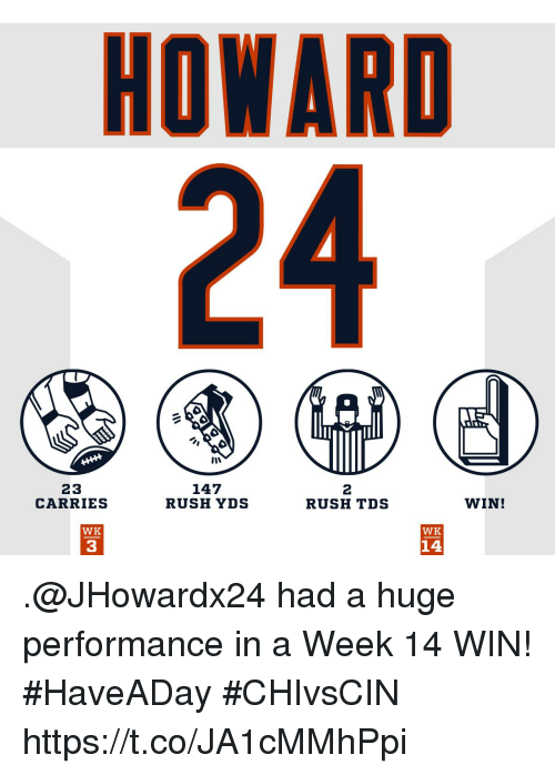 Memes, Rush, and 🤖: HOWARD  24  23  CARRIES  147  RUSH YDS  2  RUSH TDS  WIN!  WK  WK  14  3 .@JHowardx24 had a huge performance in a Week 14 WIN! #HaveADay #CHIvsCIN https://t.co/JA1cMMhPpi