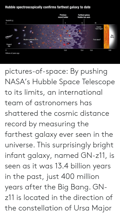 """Nasa, Tumblr, and Blog: Hubble spectroscopically confirms farthest galaxy to date  Previous  record holder  Farthest galaxy  Hubble has seen  Redshift (z)  20  Cosmic  """"Dark Ages""""  8.68  Bi  Ig  Bang  Modern galaxies form  Reionization  Era  First stars?  Present  day  13.0  13.4  13.5  13.8  Billions of years ago pictures-of-space:  By pushing NASA's Hubble Space Telescope to its limits, an international team of astronomers has shattered the cosmic distance record by measuring the farthest galaxy ever seen in the universe. This surprisingly bright infant galaxy, named GN-z11, is seen as it was 13.4 billion years in the past, just 400 million years after the Big Bang. GN-z11 is located in the direction of the constellation of Ursa Major"""