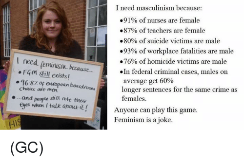 Crime, Feminism, and Memes: I need  masculinism because:  .91% of nurses are female  #87% of teachers are female  #80% of suicide victims are male  .93% of workplace fatalities are male  #76% of homicide victims are male  »In federal criminal cases, males on  I need fenminusn because.  FGM shill exists!  96-87.of eutopean boaidroony  chairs afe mer  and peaple shill (ole tneir  eyes whar I talk about t!  average get 60%  longer sentences for the same crime as  females.  .  Anyone can play this game.  Feminism is a joke. (GC)