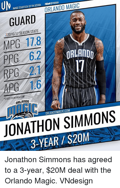 Memes, Nba, and Orlando Magic: IMAGE COURTESY DF VN DESIGN fNDSGN  ESIGN fo@VNDSGN  ORLANDO MAGIC  GUARD  32016/17 SEASON STATS  MPG 17.8  PPC 62  PPG 6.2RLAND  ORLANDO  I7  APG 16  STATS FROM NBA.COM  ORLAnDO  MAIC  ORLANDOMAGIC.COM  JONATHON SIMMONS  3-YEAR/$20M Jonathon Simmons has agreed to a 3-year, $20M deal with the Orlando Magic. VNdesign