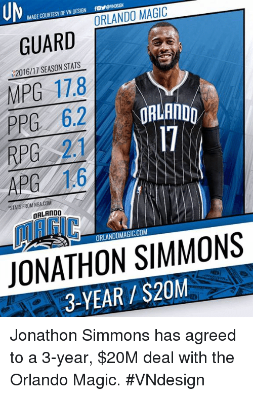 Memes, Nba, and Orlando Magic: IMAGE COURTESY OF VN DESIGN  fos@NOSGN  ORLANDO MAGIC  GUARD  MPG 17.8  RPG 2.1  S2016/17 SEASON STATS  17  APG 1.6  STATS FROM NBA.COM  ORLANDO  ORLANDOMAGIC.COM  JONATHON SIMMONS  3-YEAR $20M Jonathon Simmons has agreed to a 3-year, $20M deal with the Orlando Magic.  #VNdesign