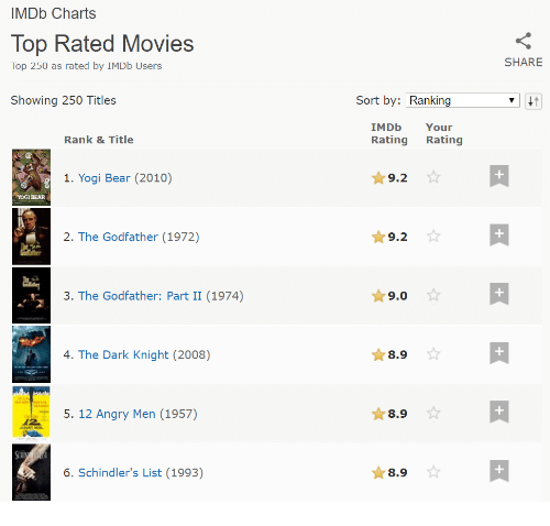 IMDb Charts Top Rated Movies Top 250 as Rated by IMDb Users Showing