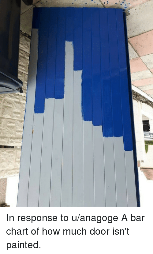 Funny, How, and Bar: In response to u/anagoge A bar chart of how much door isn't painted.