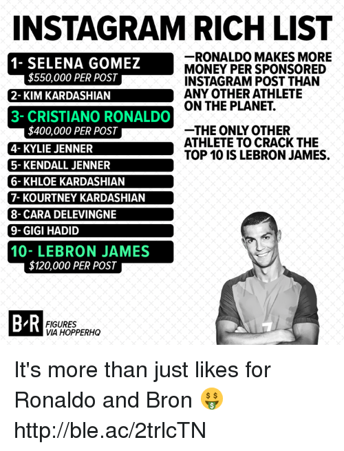 Cara Delevingne, Cristiano Ronaldo, and Instagram: INSTAGRAM RICH LIST  -RONALDO MAKES MORE  MONEY PER SPONSORED  INSTAGRAM POST THAN  ANY OTHER ATHLETE  ON THE PLANET.  N  AT  $550,000 PER POST  1- SELENA GOMEZ  2- KIM KARDASHIAN  3- CRISTIANO RONALDO  THE ONLY OTHER  ATHLETE TO CRACK THE  TOP 10 IS LEBRON JAMES.  $400,000 PER POST  4- KYLIE JENNER  5- KENDALL JENNER  6- KHLOE KARDASHIAN  7- KOURTNEY KARDASHIAN  8- CARA DELEVINGNE  9-GIGI HADID  10- LEBRON JAMES  $120,000 PER POST  B R  FIGURES  VIA HOPPERHO It's more than just likes for Ronaldo and Bron 🤑 http://ble.ac/2trlcTN