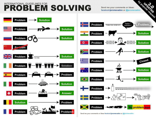 international guidelines for problem solving jeromevadon