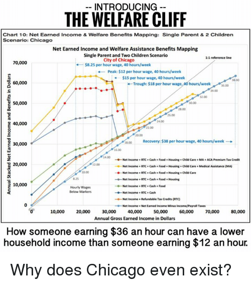 Chicago Dank And Ta Introducing The Welfare Cliff Chart 10 Net Earned