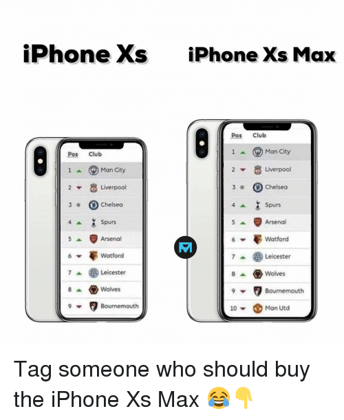 Arsenal, Chelsea, and Club: iPhone Xs  iPhone Xs Max  Pos Club  Pos Club  1^ ⓖMan City  Man City  Liverpool  2  Liverpool  3Chelseo  ▼  3 .  Chelsea  Spurs  Arsenal  Watford  Spurs  Arsenal  憂Watford  Leicester  8Wolves  Leicester  8 ^ ㅇ Wolves  Bournemouth  Bournemouth  10 ▼  Man Utd Tag someone who should buy the iPhone Xs Max 😂👇
