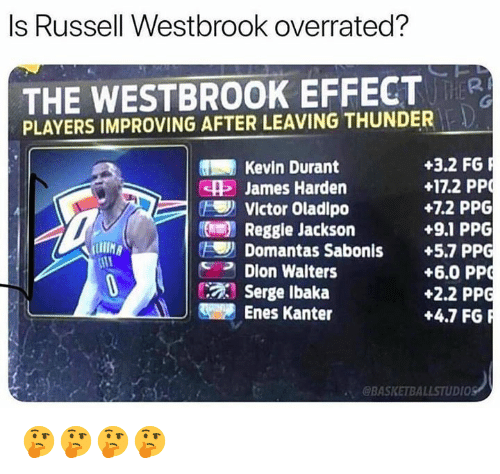 Enes Kanter, James Harden, and Kevin Durant: Is Russell Westbrook overrated?  THE WESTBROOK EFFECT  PLAYERS IMPROVING AFTER LEAVING THUNDER  +3.2 FG  +17.2 PP  +7.2 PPG  +9.1 PPG  Kevin Durant  e James Harden  Victor Oladipo  Reggie Jackson  Domantas Sabonis +5.7 PPG  IIH  +6.0 PP  +2.2 PPG  +4.7 FGR  Dion Walters  Serge Ibaka  Enes Kanter  @BASKETBALLSTUDIO 🤔🤔🤔🤔