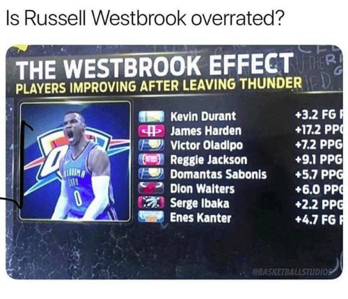 Enes Kanter, James Harden, and Kevin Durant: Is Russell Westbrook overrated?  THE WESTBROOK EFFECTR  PLAYERS IMPROVING AFTER LEAVING THUNDER  +3.2 FG  +17.2 PP  +7.2 PPG  +9.1 PPG  Kevin Durant  SH5 James Harden  Victor Oladipo  Reggie Jackson  Domantas Sabonis +5.7 PPG  +6.0 PP  +2.2 PPG  +4.7 FGR  ダ2 Dion Walters  Serge Ibaka  Enes Kanter  BASKETBALLSTUDIOS