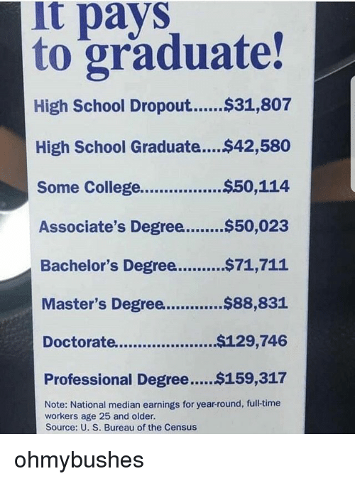 It Pays To Graduate High School Graduat 42580 Some