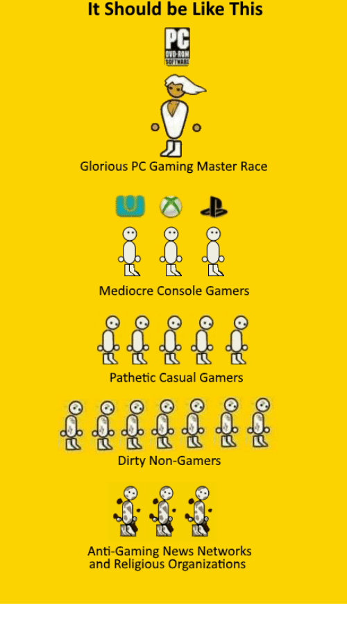 it should be like this pc ovdroh glorious pc gaming 21893977 ✅ 25 best memes about glorious pc master race glorious pc,Pc Master Race Meme