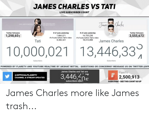 """Trash, Twitter, and youtube.com: JAMES CHARLES VS TATI  LIVE SUBSCRIBER COUNT  TATI WESTB R  es  amer  Twitter followers  # of subs yesterday  7,664,071  # of subs before Tati's video  6,382,321  # of subs yesterday  14,753,236  # of subs before Tati's video  Twitter followers  1,298,651  3,555,672  """"18.014. 0ea James Charles  Tati  10,000,021 13,446,33  Subscribers  POWERED BY FLARETV AND YOUTUBE REALTIME BY AKSHAT MITTAL QUESTIONS OR CONCERNS? MESSAGE US ON TWITTER @OFF  James Charles and Tati are  FlareTV  3,446,  @OFFICIALFLARETV  CHANNEL&STREAM UPDATES  2,500,913  subscribers apart  SUBSCRIBE-SEE THIS COUNT GO UP James Charles more like James trash..."""