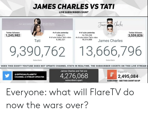 Reddit, Twitter, and youtube.com: JAMES CHARLES VS TATI  LIVE SUBSCRIBER COUNT  TATIWESTER  es  Twitter followers  Twitter followers  # of subs yesterday  7,664,071  # of subs before Tati's video  6,382,321  # of subs yesterday  14,753,236  # of subs before Tati's video  16,014,696  1,245,982  3,559,826  uetemes Charles  Tati  9,390,762 13,666,796  Subscribers  Subscribers  DOES THIS EXIST? YOUTUBE DOES NOT UPDATE CHANNEL STATS IN REALTIME. THE SUBSCRIBER COUNTS ON THIS LIVE STREAM  James Charles and Tati are  FlareTV  4,276,068  @OFFICIALFLARETV  CHANNEL&STREAM UPDATES  2,495,084  subscribers apart  SUBSCRIBE-SEETHIS COUNT GO UP Everyone: what will FlareTV do now the wars over?