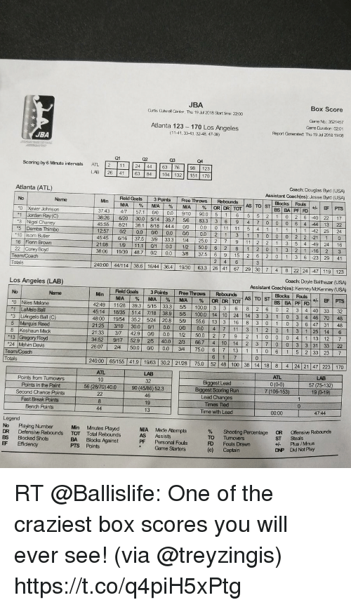 9/11, Anaconda, and Goals: JBA  Qrtis auwell Center, Thu 19 u 2018 Start time: 22.00  Box Score  Atlanta 123-170 Los Angeles  (11-41, 33-43, 32-48, 47-38)  Gare No.: 3521457  Garre Duration: 0201  Report Generated: Thu 19 Jul 2018 19:08  JBA  Scoring by 6 Minute intervals ATL2  11 24 4463 76 98 123  LAB 26 41 63 84 104 132 151 170  Coach: Douglas Byrd (USA)  Assistant Coach(es): Jesse Byrd (USA)  Blocks FousEF PTS  Atlanta (ATL)  Feld Goals 3 Points Free Throws Rebounds  MA | % | MA | %|MA | %|ORORTOT  BSBAPFİFD  3743 47 57.1 0/0 00 9/10 90.05 1 6 5 5 2 1 0 2 6 40 22 17  0 6 4 44 13 22  45.55 8/21 38.1 818 444 00 000 11 11 5 4 1 1 1 1 1 42 25 24  12:57 02 0.0 00 0.0 0/0 0.0 2 1 3 1 1 0 0 0 2 2 21 10  45456/16 375 3/9 33.3 1/4 250 7 9 11 2 2 1 3 5 4 49 24 16  21:08 19 11.1 01 0.012 50.0 6 2 8 1 2 0 1 3 2 1 16 23  38:06 19/39 48.7 02 00 38 37.56 9 15 2 6 2 0 1 3 6 -23 29 41  0 Xaer Johnson  1 Jordan Ray(C)  3826 620 30.0 514 35.7 5/6 833 3 6 9 4 7 00  5 Demba Thimbo  10 Isom Buter  16 Fionn Brown  24000 44/114 38.6 1644 364 19/30 63.3 26 41 67 29 30 7 4 8 22 24 47 119 123  240.00 | 44/114 | 38.6 | 1644 | 36.4 | 1930 | 63.3 | 26 | 41 | 67 | 29 | 30 | 7 | 4 | 8 22| 24|-47 | 119 | 123 |  Coach: Doyle Balthazar (USA)  Assistant Coach(es): Kenney McKenney (USA)  Totals  Los Angeles (LAB)  Feld Goals 3 Points Free Throws Rebounds  No  ASİTOİST  BSBAPFİFD  4249 1128 39.3 5/15 33.3 5/5 100.0 3 3 6 8 2 6 0 2 3 4 40 33 32  45:14 18/35 51.4 7/18  4800 19/54 35.2 5/24 20.8 59 55.6 13 3 16 8 3 0 1 0 3 6 47 31 48  21:25 | 3/10 30.01 0/1 0.01 00 1 0.0 41 7 1 11 3/ 21041-31 1 25 14 16  21:33 3/7 42.9 00 0. 12 50.0 2 7 9 2 1 0 0 0 4 1 13 12  34:52 9/17 529 2/5 40.0 23 66.7 4 10 14 2 3 7 003 3 31 33 22  26:07 24 50.0 0/0 0.0 34 75.0 6 7 13 1 106 1 5 2 33 23 7  0 Niles Malone  1 LaMelo Ball  38.9 5/5 100.0 14 10 24 14 3 3 1 0 3 4 46 70 48  3 LiAngelo Ball (C)  5 Marquis Reed  8 Keshaun Mack  7  24 Melin Dais  240:00 65/155 41.9 19/63 30.2 21/28 75.0 52 48 100 38 14 18 8 4 24 21 47  Tota