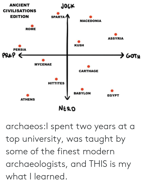 Tumblr, Blog, and Http: JOUK  ANCIENT  CIVILISATIONS  EDITION  SPARTA  MACEDONIA  ROME  ASSYRIA  KUSH  PERSIA  PRe?  GOTH  MYCENAE  CARTHAGE  HITTITES  BABYLON  EGYPT  ATHENS  NtnD archaeos:I spent two years at a top university, was taught by some of the finest modern archaeologists, and THIS is my what I learned.