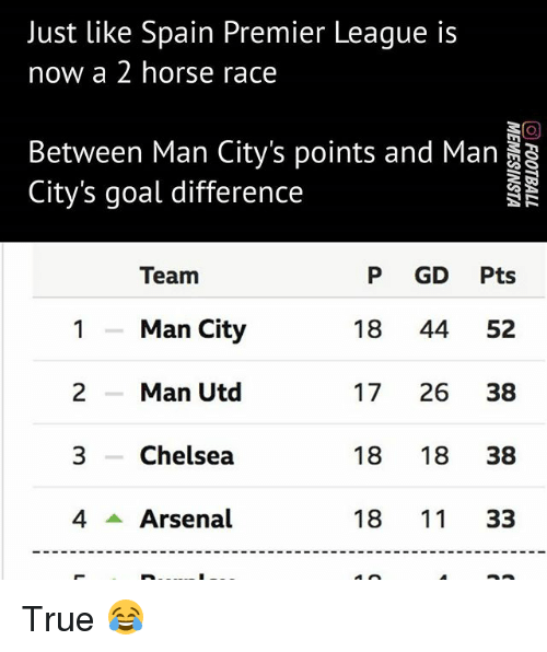 Arsenal, Chelsea, and Memes: Just like Spain Premier Leaque is  now a 2 horse race  Between Man City's points and Man  City's goal difference  P GD Pts  18 44 52  17 26 38  18 18 38  18 11 33  Team  1Man City  2Man Utd  3 Chelsea  4 Arsenal True 😂