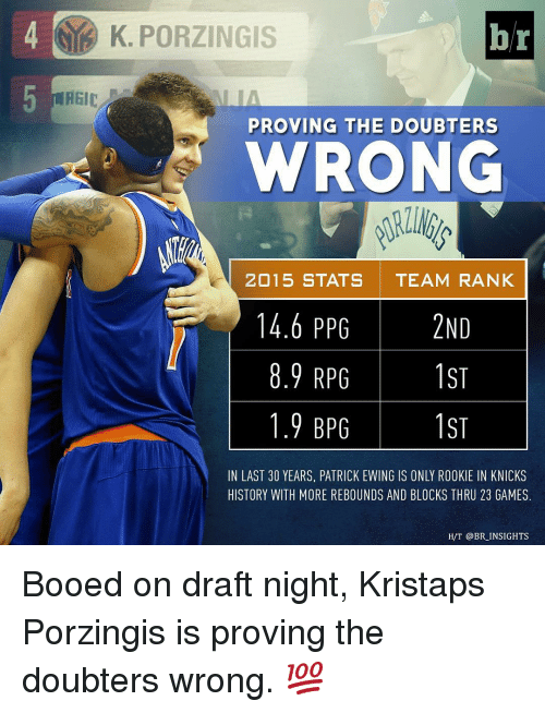 Boo, Kristaps Porzingis, and Sports: K. PORZINGIS  br  REIC  PROVING THE DOUBT ERS  WRONG  2015 STATS TEAM RANK  14.6 PPG  15  8.9 RPG  1ST  1.9 BPG  IN LAST 30 YEARS, PATRICK EWING IS ONLY ROOKIE IN KNICKS  HISTORY WITH MORE REBOUNDS AND BLOCKS THRU 23 GAMES.  H/T @BR INSIGHTS Booed on draft night, Kristaps Porzingis is proving the doubters wrong. 💯