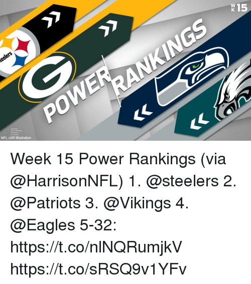 Philadelphia Eagles, Memes, and Nfl: K15  NFL com Iustration Week 15 Power Rankings (via @HarrisonNFL)  1. @steelers 2. @Patriots 3. @Vikings 4. @Eagles 5-32: https://t.co/nlNQRumjkV https://t.co/sRSQ9v1YFv