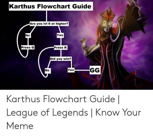 Karthus Flowchart Guide Are You Ivl 6 or Higher? Yes No