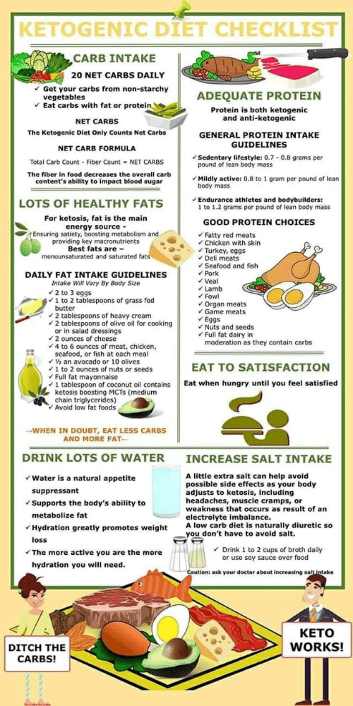 Doctor, Energy, and Food:  KETOGENIC DIET CHECKLIST  CARB INTAKE  20 NET CARBS DAILY  Get your carbs from non-starchy  bles  Eat carbs with fat or protein  ADEQUATE PROTEIN  Protein is both ketogenic  and anti-ketogenic  NET CARBS  The Ketogenic Diet Only Counts Net Carbs  GENERAL PROTEIN INTAKE  GUIDELINES  NET CARB FORMULA  Sedentary lifestyle: 0.7-0.8 grams per  pound of lean body mass  Total Carb Count-Fiber Count  NET CARBS  The fiber in food decreases the overall carb  Mildly active: 0.8 to 1 gram per pound of lean  body mass  content's ability to impact blood sugar  Endurance athletes and bodybuilders:  1 to 1.2 grams per pound of lean body mass  LOTS OF HEALTHY FATS  For ketosis, fat is the main  energy source  Ensuring satiety, boosting metabolism and  providing key macronutrients  Best fats are -  monounsaturated and saturated fats  GOOD PROTEIN CHOICES  Fatty red meats  Chicken with skin  Turkey, eggs  Deli meats  Seafood and fish  Pork  DAILY FAT INTAKE GUIDELINES  Intake Will Vary By Body Size  2 to 3 eggs  1 to 2 tablespoons of grass fed  butter  Lamb  Fowl  Organ meats  Game meats  Eqgs  Nuts and seeds  Full fat dairy in  moderation as they contain carbs  spoons of heavy cream  2 tablespoons of olive oil for cooking  or in salad dressings  2 ounces of cheese  4 to 6 ounces of meat, chicken  seafood, or fish at each meal  V2 an avocado or 10 olives  Fullfa ces or huts or seeds  1 tablespoon of coconut oil contains  ketosis boosting MCTS (medium  chain triglycerides)  Avoid low fat foods  EAT TO SATISFACTION  Eat when hungry until you feel satisfied  -WHEN IN DOUBT, EAT LESS CARBS  AND MORE FAT  DRINK LOTS OF WATER  INCREASE SALT INTAKE  A little extra salt can help avoid  possible side effects as your body  adjusts to ketosis, including  headaches,muscle cramps, or  weakness that occurs as result of an  electrolyte imbalanrally diuretic so  Water is a natural appetite  suppressant  Supports the body's ability to  metabolize fat  Hydration greatly promo