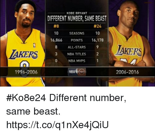 Kobe Bryant, Memes, and Nba: KOBE BRYANT  DIFFERENT NUMBER, SAME BEAST  #8  #24  10 SEASONS 10  16,866 POINTS 16,178  ALL-STARS  3 NBA TITLES2  NBA MVPS  AKERS  AKERS  0  0  1996-2006  i NBA  (TNT  2006-2016 #Ko8e24  Different number, same beast. https://t.co/q1nXe4jQiU
